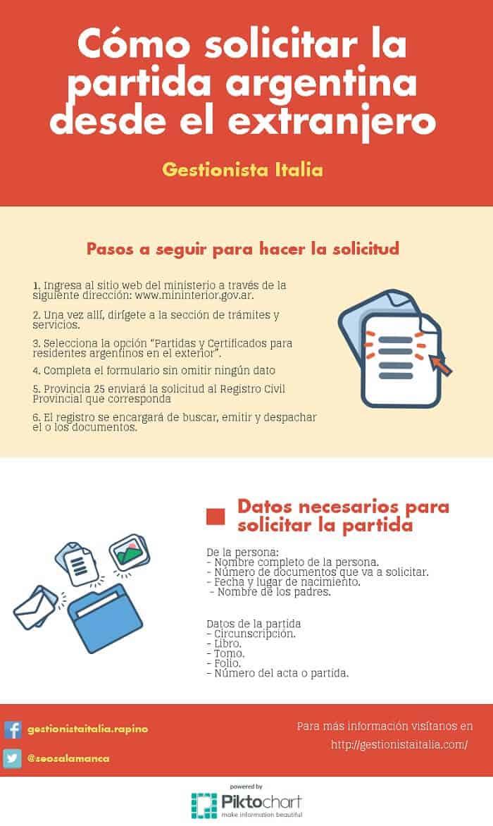 ¿Cómo localizar la partida de nacimiento en Argentina? #infografía