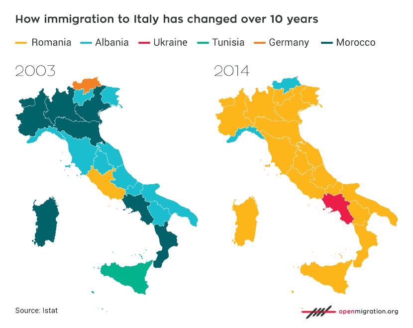 como cambió la migracion
