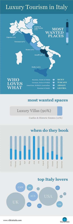 Mejores destinos para visitar en Italia #infografia