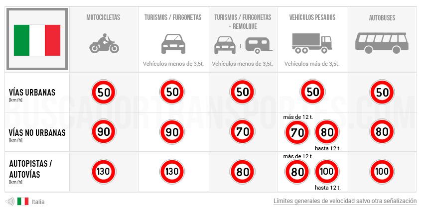 límites de velocidad Italia