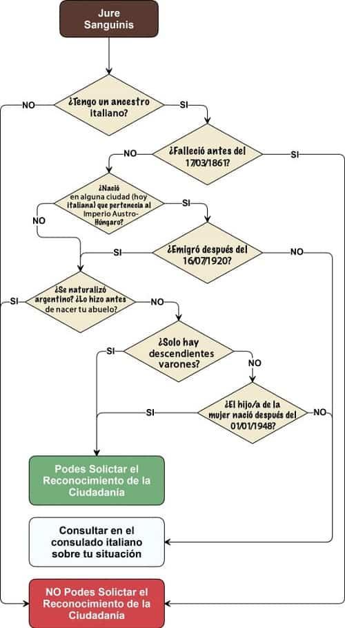 requisitos para la ciudadanía italiana