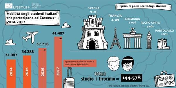 Infografia Erasmus - Estudia en italia