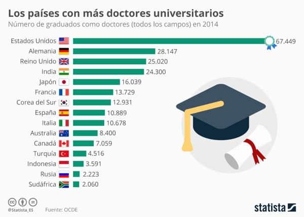 Paises con mas doctorados - tercer nivel de carrera en italia