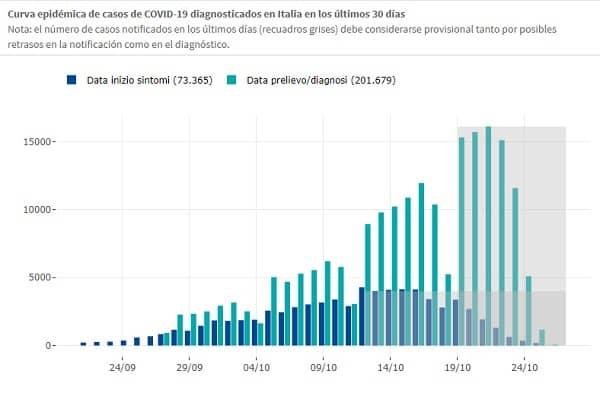 curva emidemiologica en italia